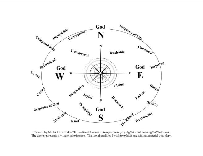 My Moral Compass